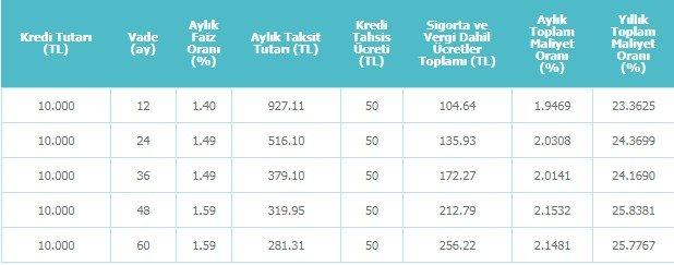 Denizbank Öğrenciye Bireysel İhtiyaç Kredisi 2018
