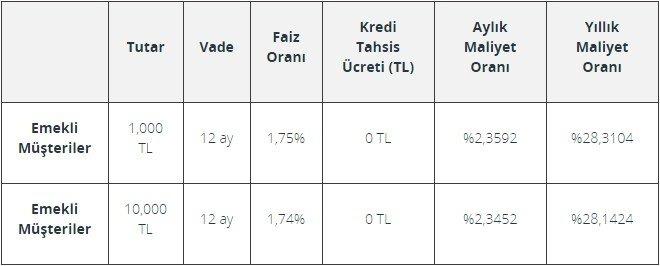 PTT Emekli Kredisi Başvurusu Nasıl Yapılır: Denizbank Faiz Oranları