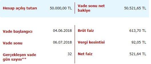32 günlük faiz getirisi hesaplama, 32 Günlük En Yüksek Faiz Veren Banka 2018