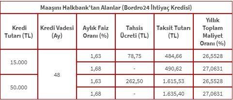 Halkbank ihtiyaç kredisi faiz oranları ve hesaplaması 2018 ve 2019, kredi hesaplaması ve başvuru şartları